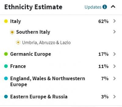 "Roslyn tested with Ancestry.com and was surprised to see that she inherited a ""french connection"" from her German/Croatian mother. Her Southern Italy DNA mostly came from her father whose Molise family lines she can trace back to the early 1700s. She received a small portion of her Italian DNA from her mother's side as the Italian DNA encompasses part of present-day Croatia."